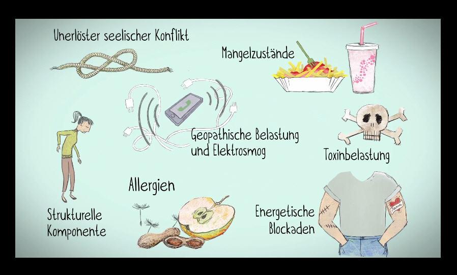 Krankheits-Ursachen
